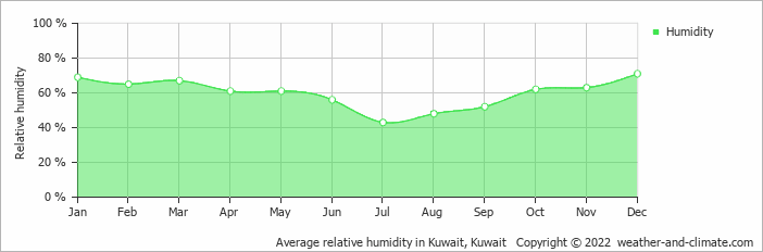 Average relative humidity in Kuwait, Kuwait   Copyright © 2018 www.weather-and-climate.com