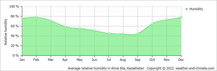 Average relative humidity in Alma Ata, Kazakhstan   Copyright © 2020 www.weather-and-climate.com