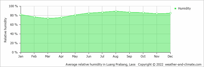Average relative humidity in Luang Prabang, Laos   Copyright © 2017 www.weather-and-climate.com