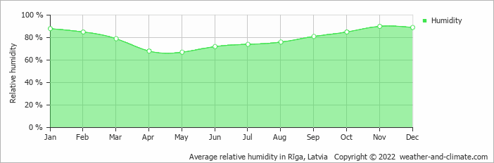 Average relative humidity in Rīga, Latvia   Copyright © 2019 www.weather-and-climate.com