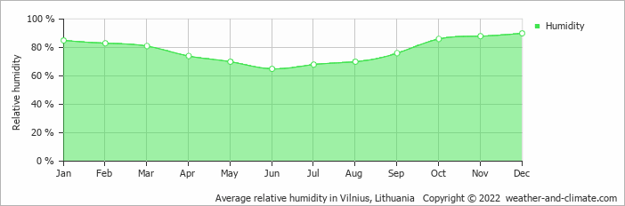 Average relative humidity in Vilnius, Lithuania   Copyright © 2017 www.weather-and-climate.com