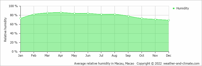 Average relative humidity in Macau, Macao   Copyright © 2020 www.weather-and-climate.com