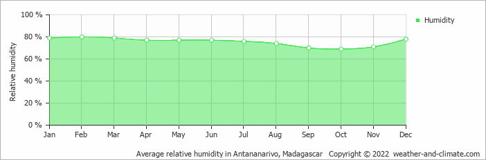 Average relative humidity in Antananarivo, Madagascar   Copyright © 2019 www.weather-and-climate.com