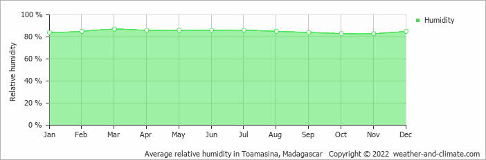 Average relative humidity in Toamasina, Madagascar   Copyright © 2017 www.weather-and-climate.com