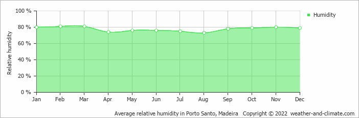 Average relative humidity in Porto Santo, Madeira   Copyright © 2013 www.weather-and-climate.com