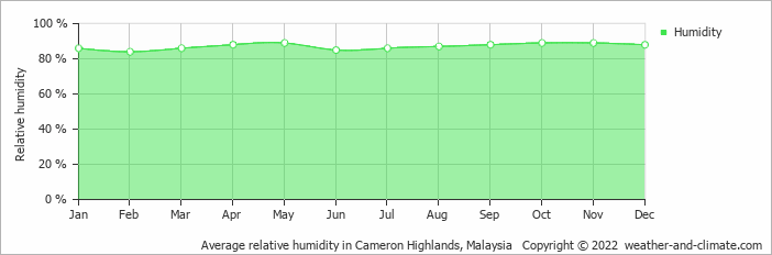 Average relative humidity in Cameron Highlands, Malaysia   Copyright © 2020 www.weather-and-climate.com