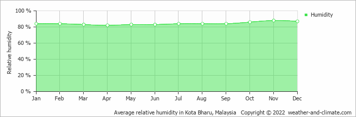 Average relative humidity in Kota Bharu, Malaysia   Copyright © 2015 www.weather-and-climate.com