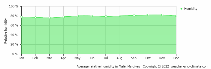 Average relative humidity in Malé, Maldives   Copyright © 2019 www.weather-and-climate.com