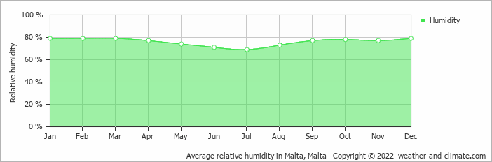 Average relative humidity in Malta, Malta   Copyright © 2020 www.weather-and-climate.com