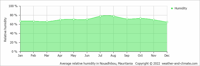 Average relative humidity in Nouadhibou, Mauritania   Copyright © 2020 www.weather-and-climate.com