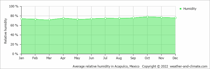 Average relative humidity in Acapulco, Mexico   Copyright © 2020 www.weather-and-climate.com