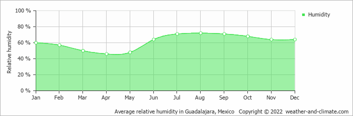 Average relative humidity in Guadalajara, Mexico   Copyright © 2013 www.weather-and-climate.com