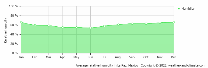 Average relative humidity in La Paz, Mexico   Copyright © 2019 www.weather-and-climate.com