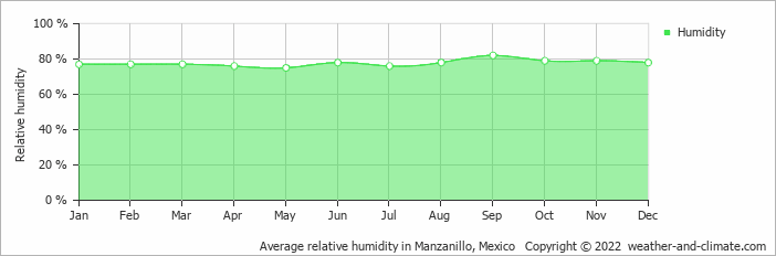 Average relative humidity in Manzanillo, Mexico   Copyright © 2019 www.weather-and-climate.com