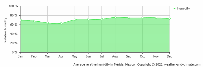 Average relative humidity in Mérida, Mexico   Copyright © 2020 www.weather-and-climate.com