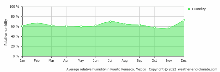 Average relative humidity in Puerto Peñasco, Mexico   Copyright © 2019 www.weather-and-climate.com