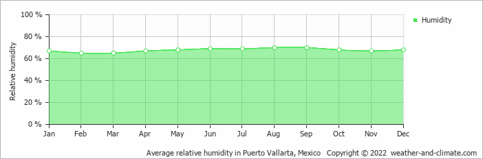 Average relative humidity in Puerto Vallarta, Mexico   Copyright © 2019 www.weather-and-climate.com