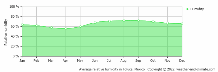 Average relative humidity in Mexico City, Mexico   Copyright © 2019 www.weather-and-climate.com