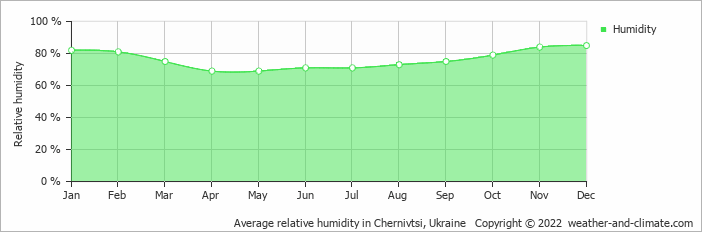 Average relative humidity in Iaşi, Romania   Copyright © 2020 www.weather-and-climate.com