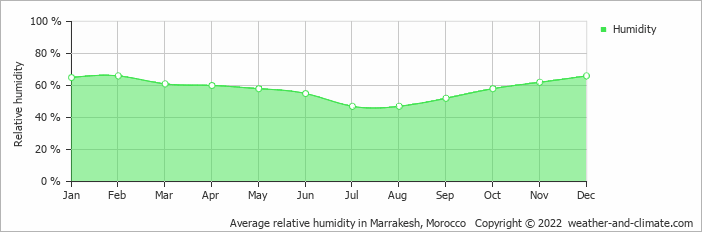 Average relative humidity in Marrakech, Morocco   Copyright © 2019 www.weather-and-climate.com