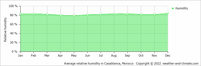 Average relative humidity in Casablanca, Morocco   Copyright © 2019 www.weather-and-climate.com