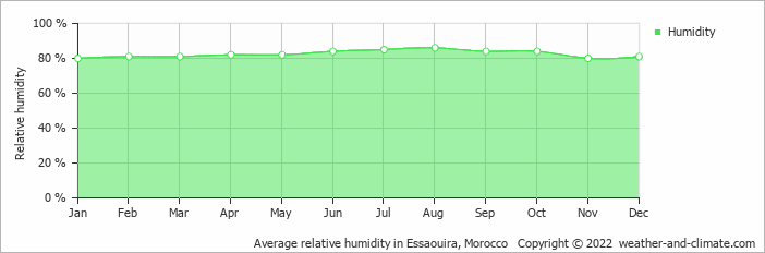 Average relative humidity in Essaouira, Morocco   Copyright © 2013 www.weather-and-climate.com