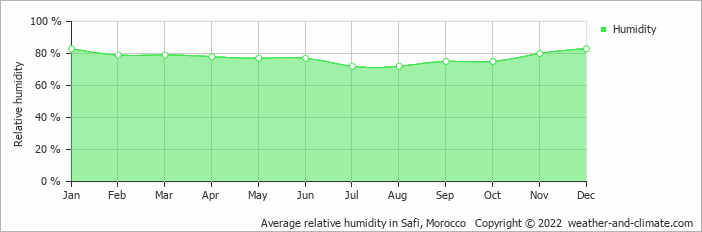 Average relative humidity in Safi, Morocco   Copyright © 2019 www.weather-and-climate.com