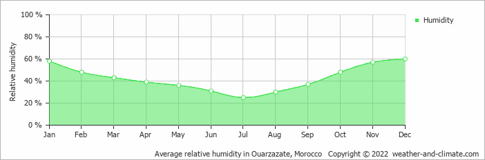 Average relative humidity in Ouarzazate, Morocco   Copyright © 2019 www.weather-and-climate.com
