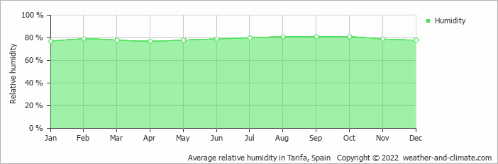 Average relative humidity in Gibraltar, United Kingdom   Copyright © 2020 www.weather-and-climate.com