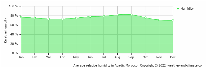 Average relative humidity in Marrakech, Morocco   Copyright © 2017 www.weather-and-climate.com