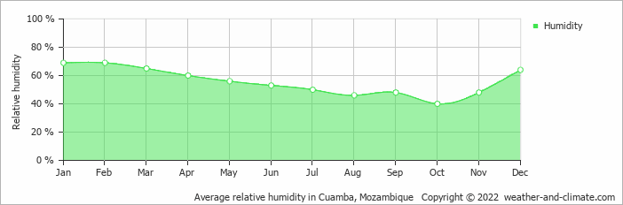 Average relative humidity in Cuamba, Mozambique   Copyright © 2019 www.weather-and-climate.com
