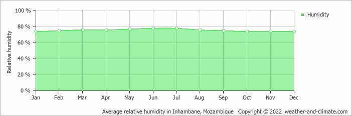 Average relative humidity in Inhambane, Mozambique   Copyright © 2019 www.weather-and-climate.com