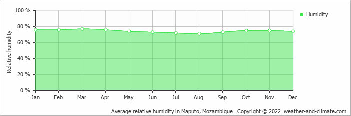 Average relative humidity in Maputo, Mozambique   Copyright © 2019 www.weather-and-climate.com