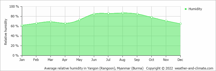 Average relative humidity in Yangon (Rangoon), Myanmar (Burma)   Copyright © 2020 www.weather-and-climate.com