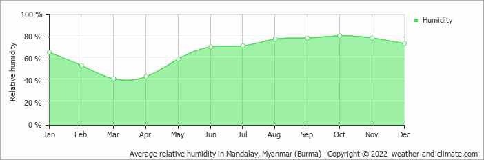 Average relative humidity in Mandalay, Myanmar (Burma)   Copyright © 2017 www.weather-and-climate.com