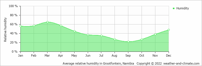 Average relative humidity in Grootfontein, Namibia   Copyright © 2018 www.weather-and-climate.com