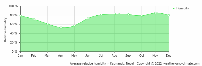 Average relative humidity in Katmandu, Nepal   Copyright © 2020 www.weather-and-climate.com