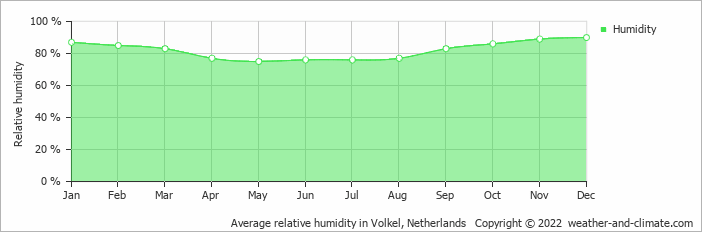 Average relative humidity in Volkel, Netherlands   Copyright © 2020 www.weather-and-climate.com