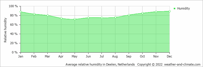 Average relative humidity in Deelen, Netherlands   Copyright © 2020 www.weather-and-climate.com