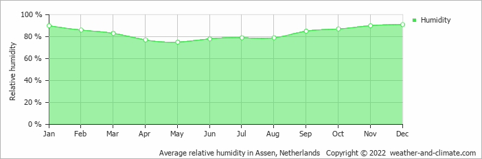Average relative humidity in Eelde, Netherlands   Copyright © 2019 www.weather-and-climate.com