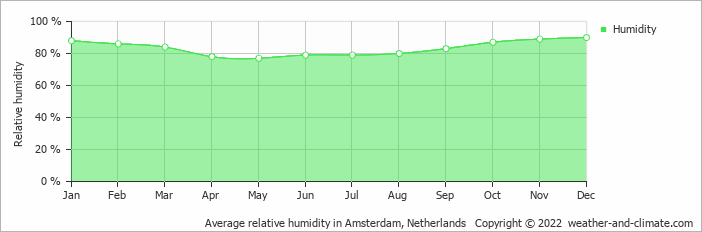 Average relative humidity in Amsterdam, Netherlands   Copyright © 2019 www.weather-and-climate.com