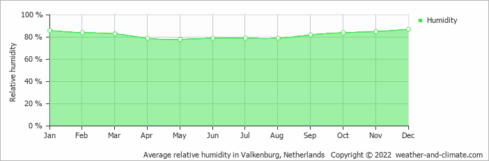 Average relative humidity in Valkenburg, Netherlands   Copyright © 2019 www.weather-and-climate.com