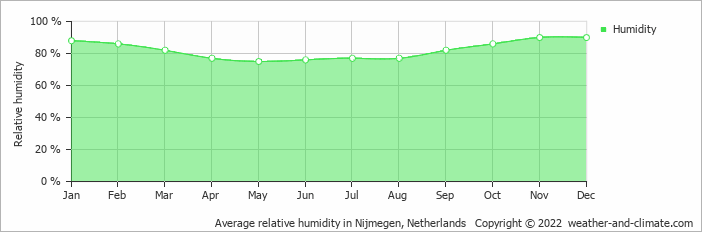 Average relative humidity in Volkel, Netherlands   Copyright © 2019 www.weather-and-climate.com