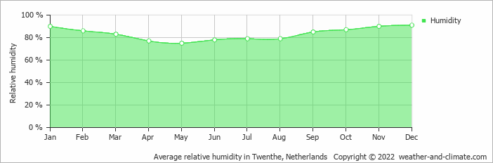 Average relative humidity in Assen, Netherlands   Copyright © 2020 www.weather-and-climate.com