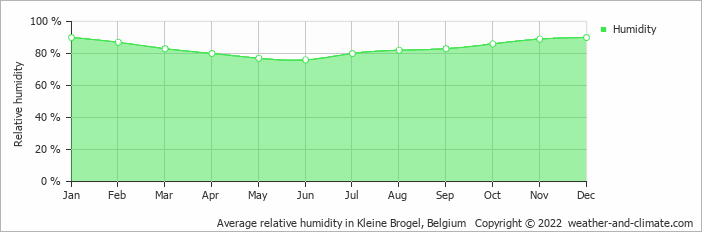 Average relative humidity in Kleine Brogel, Belgium   Copyright © 2019 www.weather-and-climate.com