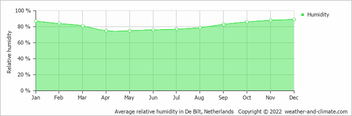 Average relative humidity in De Bilt, Netherlands   Copyright © 2019 www.weather-and-climate.com