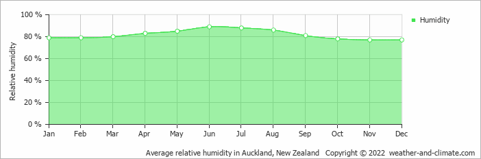 Average relative humidity in Auckland, New Zealand   Copyright © 2018 www.weather-and-climate.com
