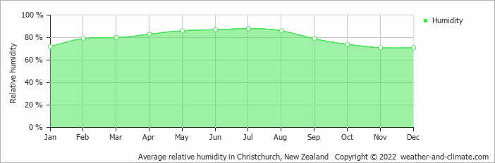 Average relative humidity in Christchurch, New Zealand   Copyright © 2019 www.weather-and-climate.com