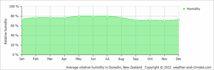 Average relative humidity in Dunedin, New Zealand   Copyright © 2018 www.weather-and-climate.com