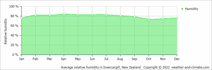 Average relative humidity in Invercargill, New Zealand   Copyright © 2019 www.weather-and-climate.com